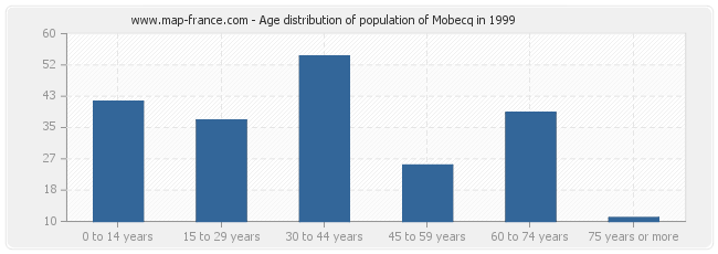 Age distribution of population of Mobecq in 1999