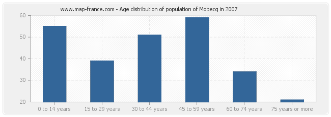 Age distribution of population of Mobecq in 2007