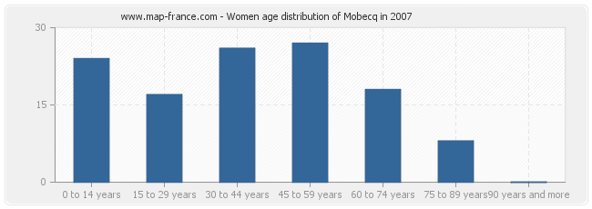 Women age distribution of Mobecq in 2007