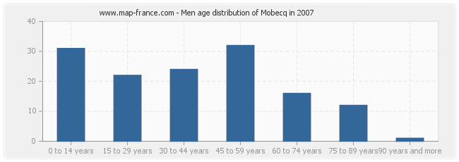 Men age distribution of Mobecq in 2007