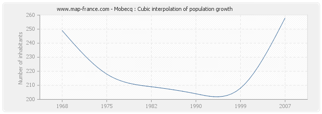 Mobecq : Cubic interpolation of population growth