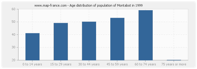 Age distribution of population of Montabot in 1999