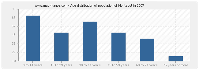 Age distribution of population of Montabot in 2007