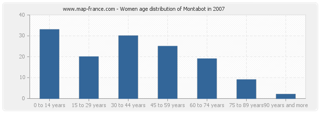 Women age distribution of Montabot in 2007