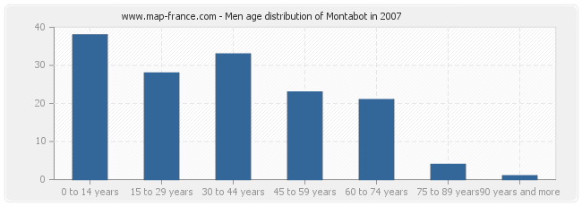 Men age distribution of Montabot in 2007