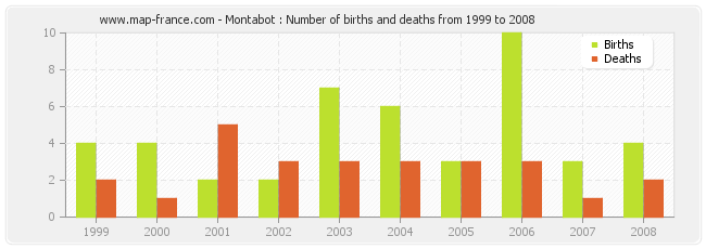 Montabot : Number of births and deaths from 1999 to 2008