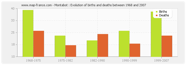 Montabot : Evolution of births and deaths between 1968 and 2007