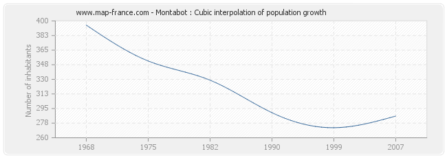 Montabot : Cubic interpolation of population growth