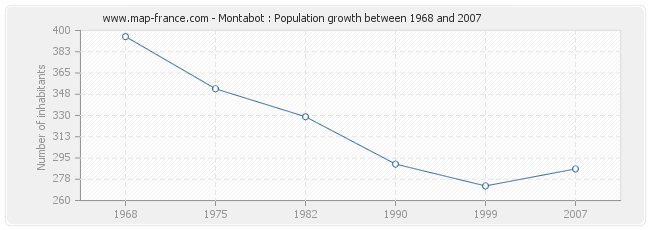 Population Montabot