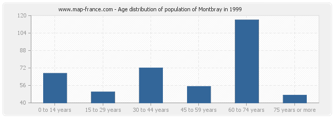 Age distribution of population of Montbray in 1999