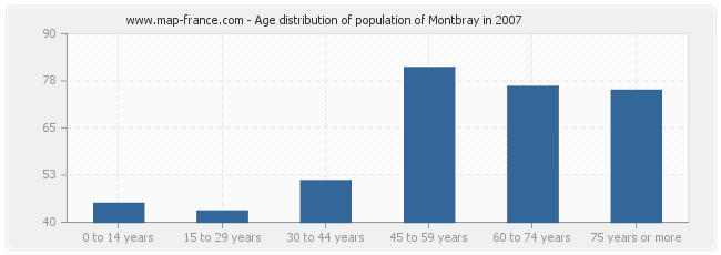 Age distribution of population of Montbray in 2007