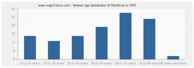 Women age distribution of Montbray in 2007