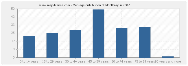Men age distribution of Montbray in 2007