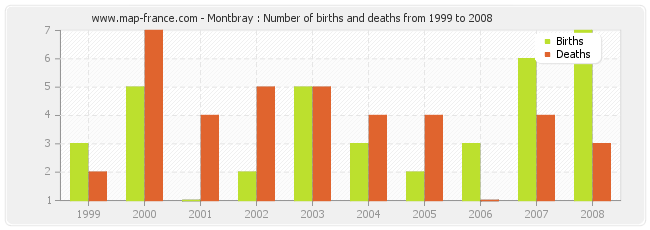 Montbray : Number of births and deaths from 1999 to 2008