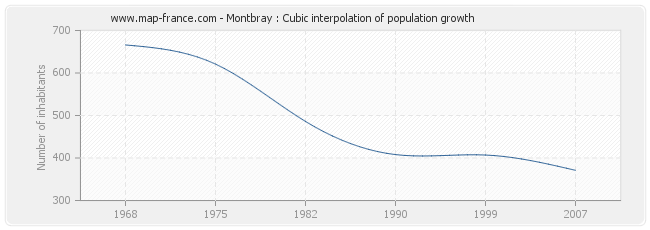 Montbray : Cubic interpolation of population growth