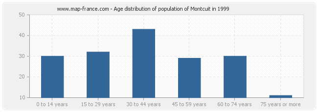Age distribution of population of Montcuit in 1999