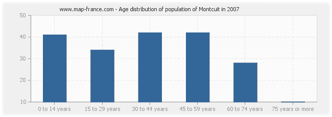 Age distribution of population of Montcuit in 2007