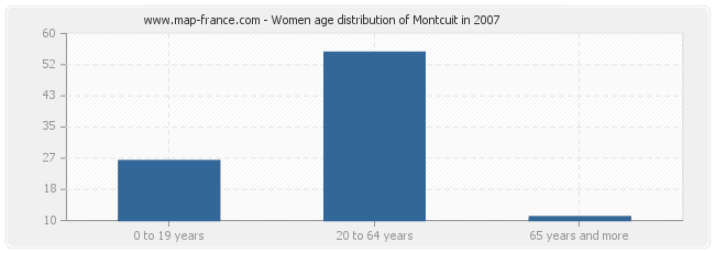 Women age distribution of Montcuit in 2007