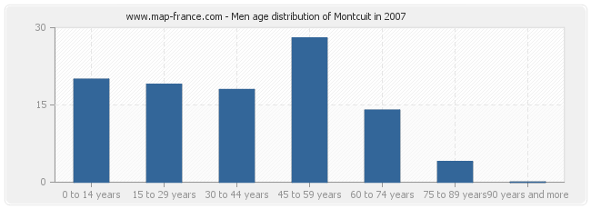 Men age distribution of Montcuit in 2007