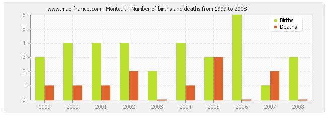 Montcuit : Number of births and deaths from 1999 to 2008