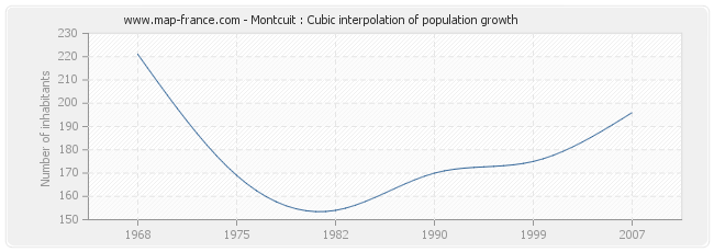 Montcuit : Cubic interpolation of population growth