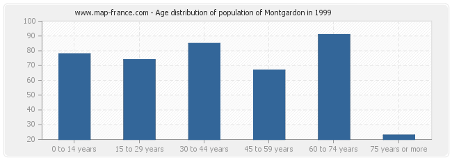 Age distribution of population of Montgardon in 1999