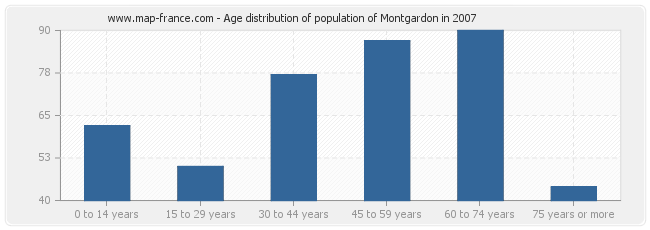Age distribution of population of Montgardon in 2007