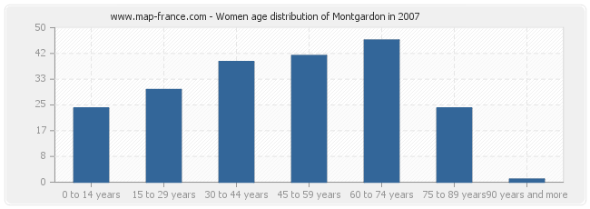 Women age distribution of Montgardon in 2007