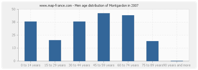 Men age distribution of Montgardon in 2007