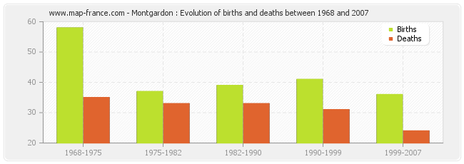 Montgardon : Evolution of births and deaths between 1968 and 2007