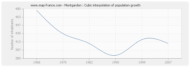Montgardon : Cubic interpolation of population growth