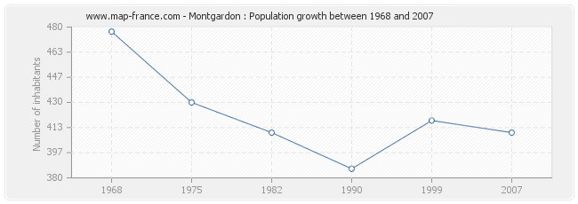Population Montgardon