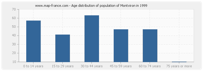 Age distribution of population of Montviron in 1999