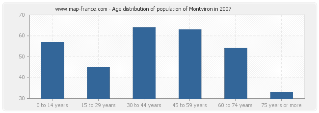 Age distribution of population of Montviron in 2007