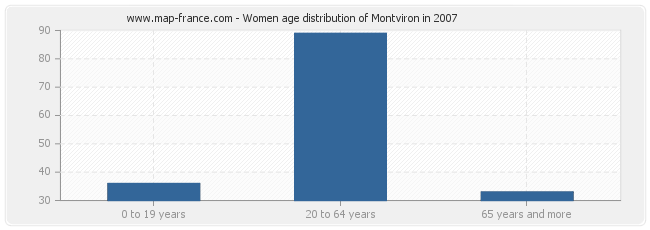 Women age distribution of Montviron in 2007