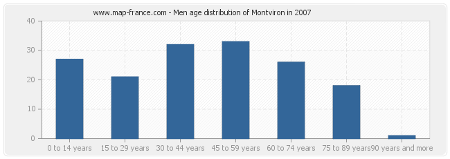 Men age distribution of Montviron in 2007