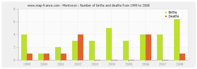 Montviron : Number of births and deaths from 1999 to 2008
