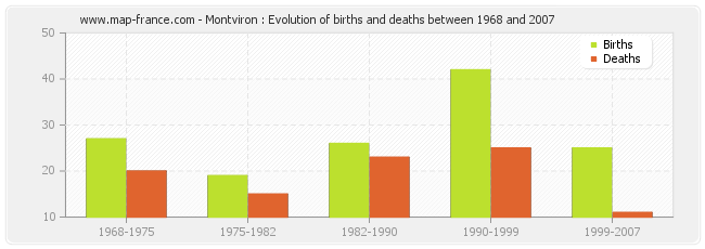 Montviron : Evolution of births and deaths between 1968 and 2007