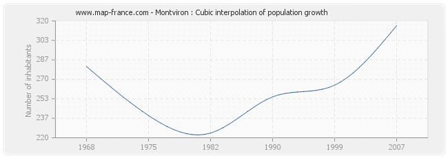 Montviron : Cubic interpolation of population growth
