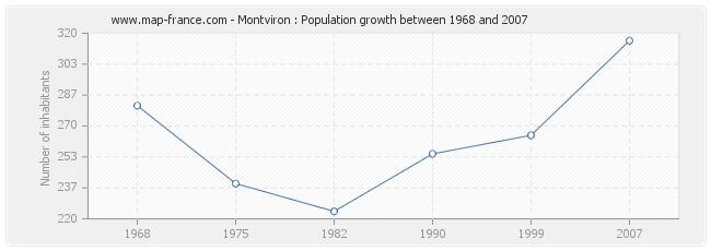Population Montviron