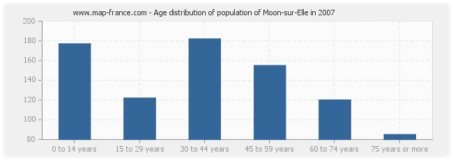 Age distribution of population of Moon-sur-Elle in 2007