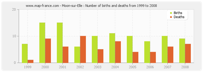 Moon-sur-Elle : Number of births and deaths from 1999 to 2008