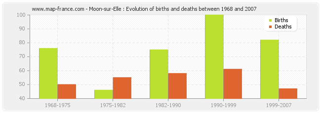 Moon-sur-Elle : Evolution of births and deaths between 1968 and 2007