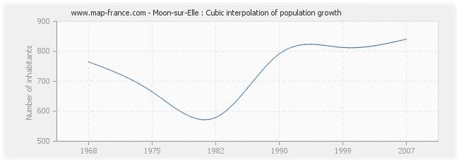 Moon-sur-Elle : Cubic interpolation of population growth