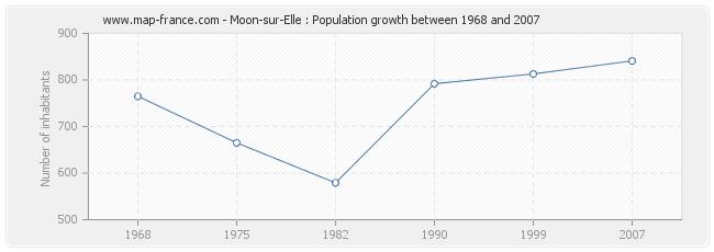 Population Moon-sur-Elle