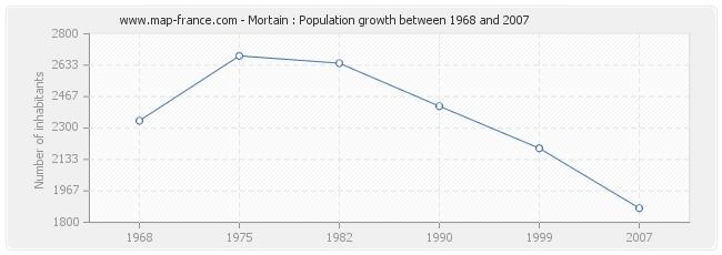 Population Mortain