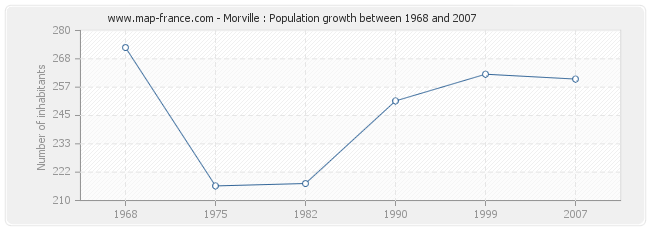 Population Morville