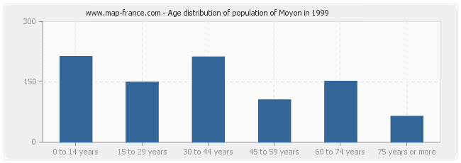 Age distribution of population of Moyon in 1999