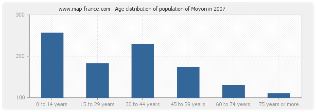 Age distribution of population of Moyon in 2007