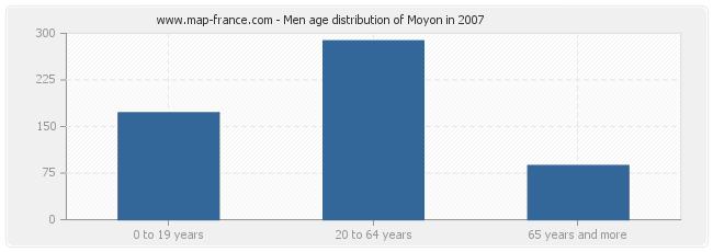 Men age distribution of Moyon in 2007